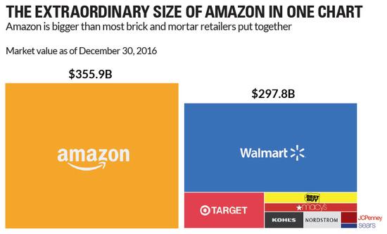 亚马逊市值超过美国主要实体零售巨头总和